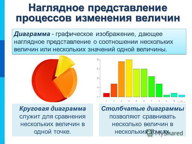 Диаграмма - графическое изображение, дающее наглядное представление о соотношении нескольких величин или нескольких значений одной величины. Круговая диаграмма служит для сравнения нескольких величин в одной точке. Столбчатые диаграммы позволяют срав