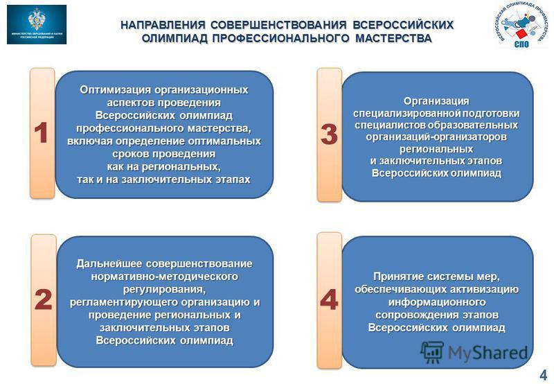 НАПРАВЛЕНИЯ СОВЕРШЕНСТВОВАНИЯ ВСЕРОССИЙСКИХ ОЛИМПИАД ПРОФЕССИОНАЛЬНОГО МАСТЕРСТВА Оптимизация организационных аспектов проведения Всероссийских олимпиад профессионального мастерства, включая определение оптимальных сроков проведения как на региональн