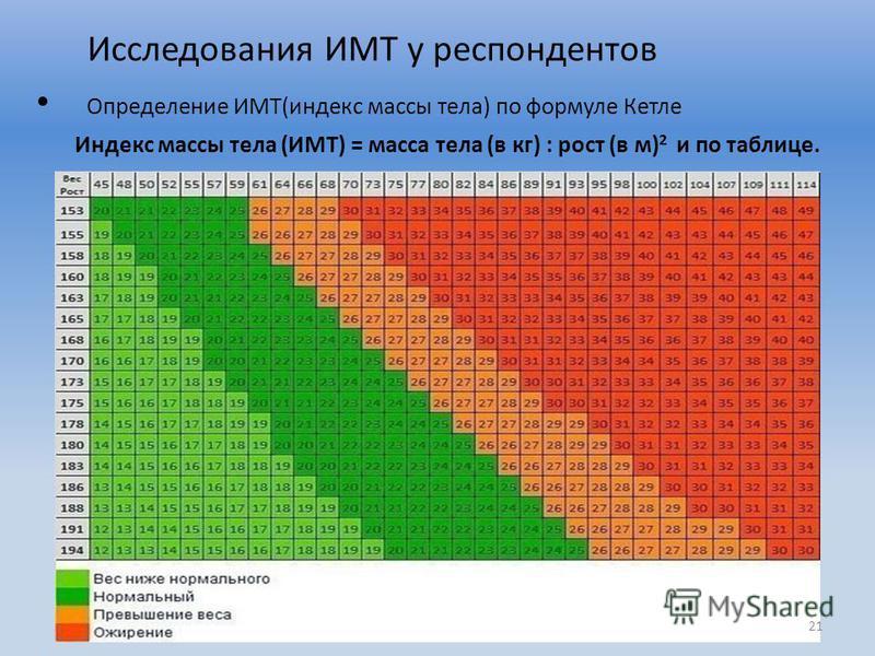 Исследования ИМТ у респондентов Определение ИМТ(индекс массы тела) по формуле Кетле Индекс массы тела (ИМТ) = масса тела (в кг) : рост (в м) 2 и по таблице. 21