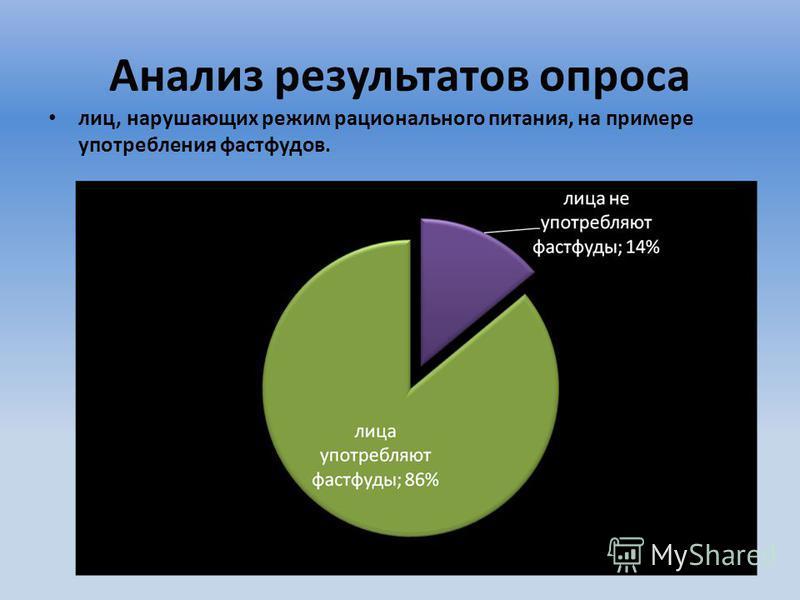 Анализ результатов опроса лиц, нарушающих режим рационального питания, на примере употребления фастфудов.