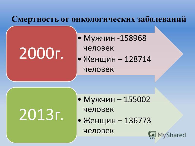 Смертность от онкологических заболеваний Мужчин -158968 человек Женщин – 128714 человек 2000 г. Мужчин – 155002 человек Женщин – 136773 человек 2013 г.