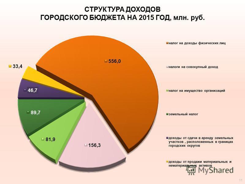 СТРУКТУРА ДОХОДОВ ГОРОДСКОГО БЮДЖЕТА НА 2015 ГОД, млн. руб. 11