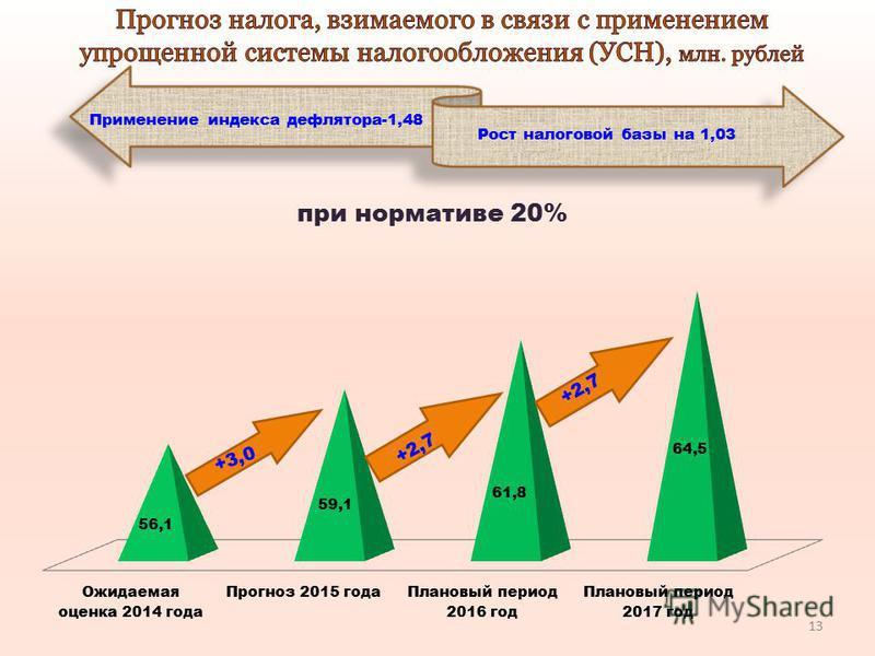 Применение индекса дефлятора-1,48 Рост налоговой базы на 1,03 +3,0 13