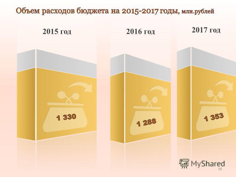 2015 год 2016 год 2017 год 16
