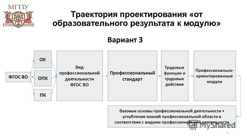 Траектория проектирования «от образовательного результата к модулю» 5 ФГОС ВО ОК ОПК ПК Вид профессиональной деятельности ФГОС ВО Профессиональный стандарт Трудовые функции и трудовые действия Профессионально- ориентированные модули Вариант 3 базовые