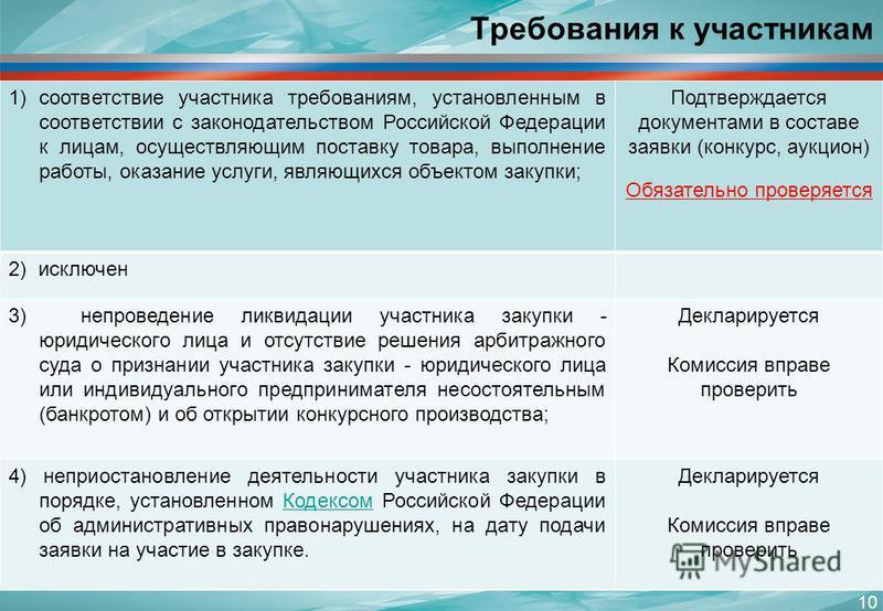 Требования к участникам 1)соответствие участника требованиям, установленным в соответствии с законодательством Российской Федерации к лицам, осуществляющим поставку товара, выполнение работы, оказание услуги, являющихся объектом закупки; Подтверждает