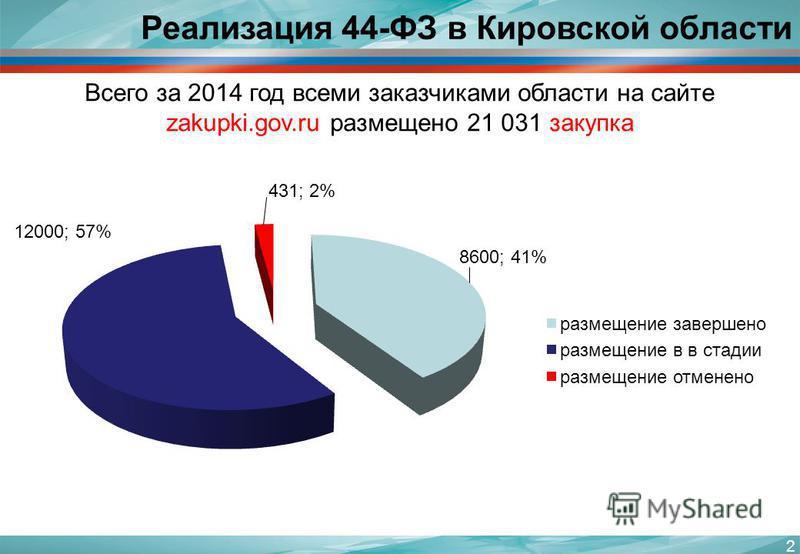 2 Реализация 44-ФЗ в Кировской области Всего за 2014 год всеми заказчиками области на сайте zakupki.gov.ru размещено 21 031 закупка