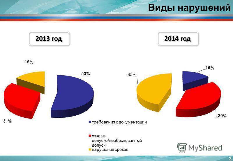 Виды нарушений 3 2013 год 2014 год