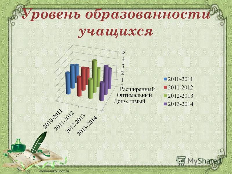 Уровень образованности учащихся