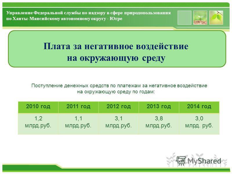 www.themegallery.com Плата за негативное воздействие на окружающую среду Поступление денежных средств по платежам за негативное воздействие на окружающую среду по годам: Управление Федеральной службы по надзору в сфере природопользования по Ханты-Ман