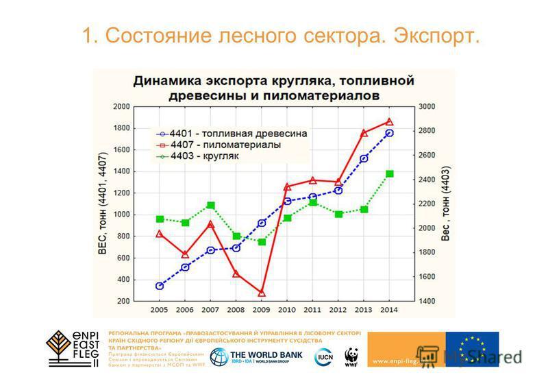 1. Состояние лесного сектора. Экспорт.