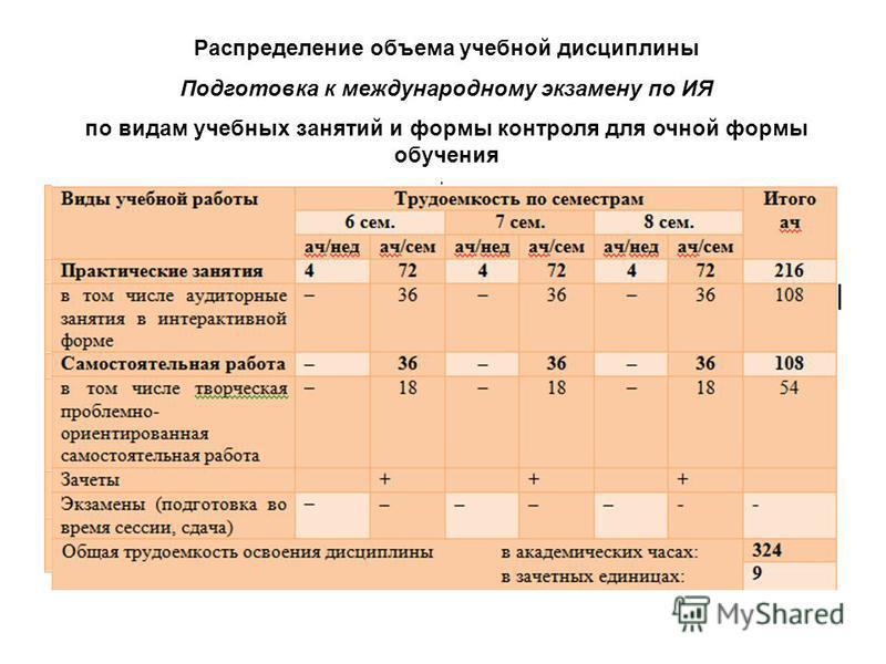 Распределение объема учебной дисциплины Подготовка к международному экзамену по ИЯ по видам учебных занятий и формы контроля для очной формы обучения