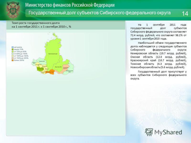 Государственный долг субъектов Сибирского федерального округа На 1 сентября 2011 года государственный долг субъектов Сибирского федерального округа составляет 72.4 млрд. рублей, что составляет 98.1% от уровня 1 сентября 2010 года. Наибольший объем го
