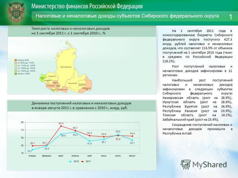 Налоговые и неналоговые доходы субъектов Сибирского федерального округа На 1 сентября 2011 года в консолидированные бюджеты Сибирского федерального округа поступило 427.3 млрд. рублей налоговых и неналоговых доходов, что составляет 116.5% от объемов