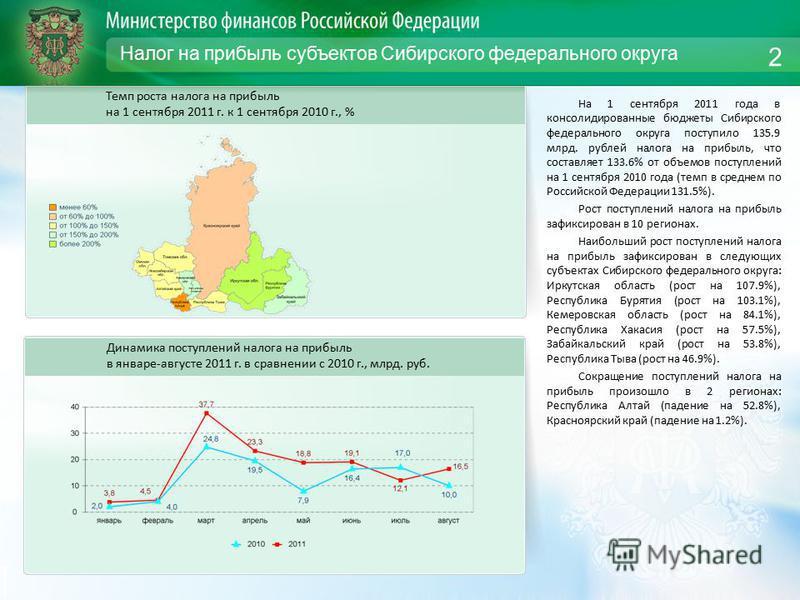 Налог на прибыль субъектов Сибирского федерального округа На 1 сентября 2011 года в консолидированные бюджеты Сибирского федерального округа поступило 135.9 млрд. рублей налога на прибыль, что составляет 133.6% от объемов поступлений на 1 сентября 20