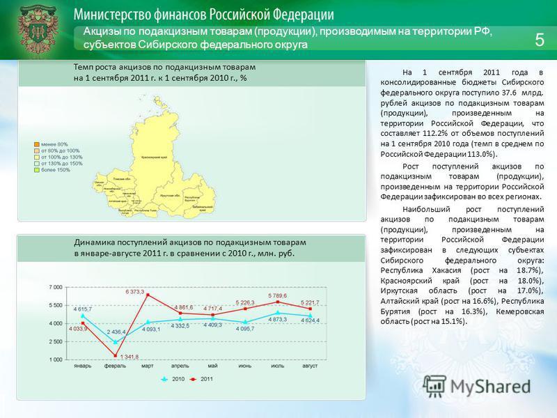 Акцизы по подакцизным товарам (продукции), производимым на территории РФ, субъектов Сибирского федерального округа На 1 сентября 2011 года в консолидированные бюджеты Сибирского федерального округа поступило 37.6 млрд. рублей акцизов по подакцизным т