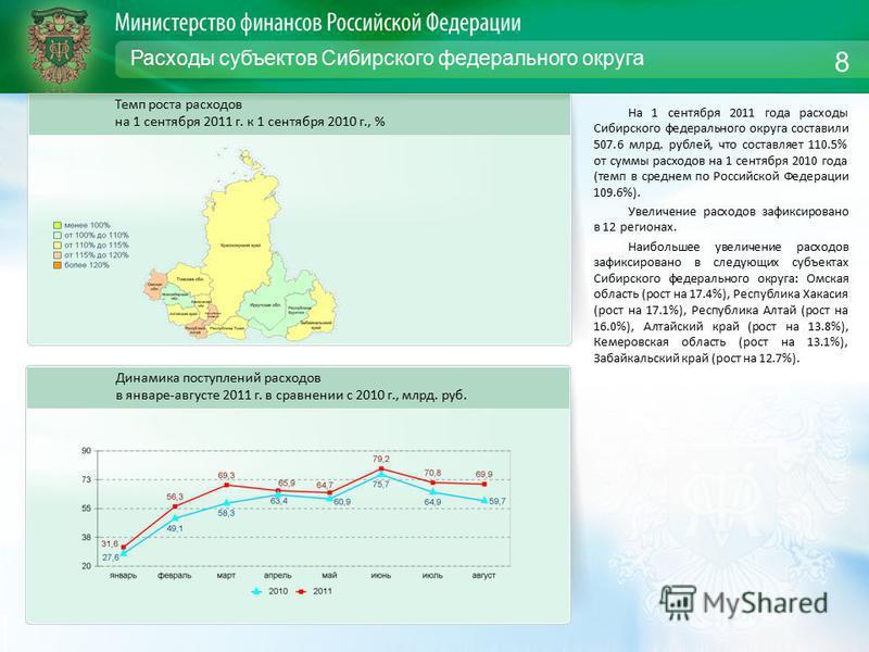 Расходы субъектов Сибирского федерального округа На 1 сентября 2011 года расходы Сибирского федерального округа составили 507.6 млрд. рублей, что составляет 110.5% от суммы расходов на 1 сентября 2010 года (темп в среднем по Российской Федерации 109.