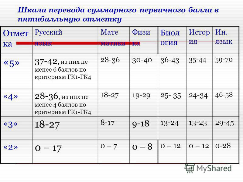 Шкала перевода суммарного первичного балла в пятибалльную отметку Отмет ка Русский язык Мате матика Физи ка Биол огия Истор ия Ин. язык « 5» 37-42, из них не менее 6 баллов по критериям ГК1-ГК4 28-3630-4036-43 35-4459-70 «4»28-36, из них не менее 4 б