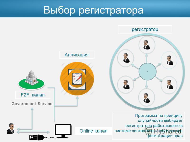 Government Service F2F канал Online канал Апликация регистратор Программа по принципу случайности выбирает регистратора работающего в системе соответствующего органа регистрации прав Выбор регистратора