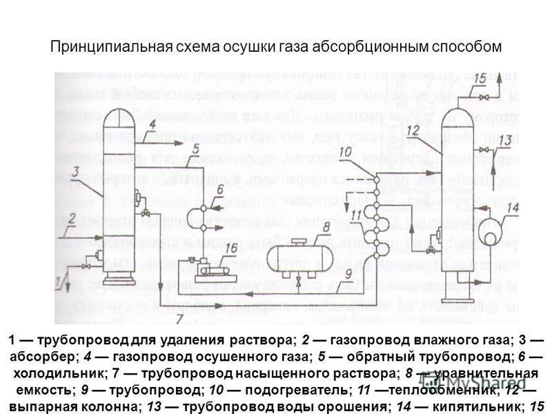 Принципиальная схема осушки