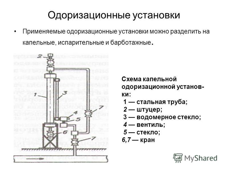 Одоризационные установки Применяемые одоризационные установки можно разделить на капельные, испарительные и барботажные. Схема капельной одоризационной установ ки: 1 стальная труба; 2 штуцер; 3 водомерное стекло; 4 вентиль; 5 стекло; 6,7 кран