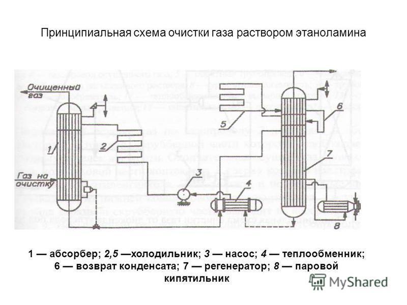 Принципиальная схема очистки газа раствором этаноламина 1 абсорбер; 2,5 холодильник; 3 насос; 4 теплообменник; 6 возврат конденсата; 7 регенератор; 8 паровой кипятильник