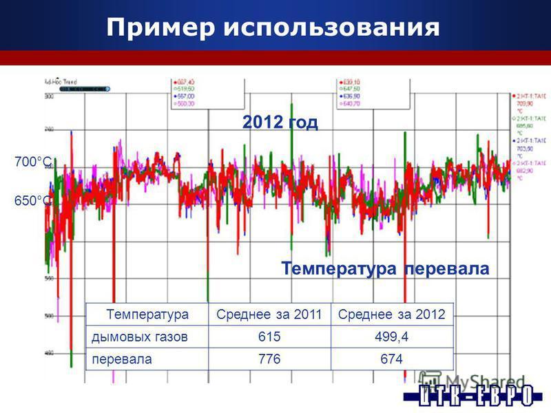 Пример использования Температура перевала 2012 год 700°C 650°C Температура Среднее за 2011Среднее за 2012 дымовых газов 615499,4 перевала 776674