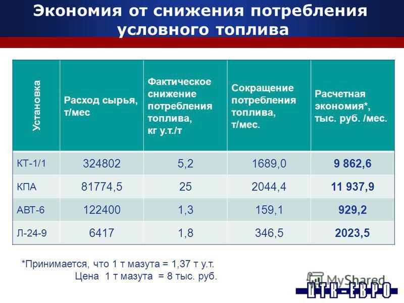 Экономия от снижения потребления условного топлива Установка Расход сырья, т/мес Фактическое снижение потребления топлива, кг у.т./т Сокращение потребления топлива, т/мес. Расчетная экономия*, тыс. руб. /мес. КТ-1/1 3248025,21689,09 862,6 КПА 81774,5