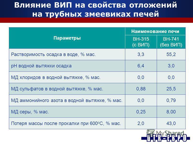 Влияние ВИП на свойства отложений на трубных змеевиках печей Параметры Наименование печи ВН-315 (с ВИП) ВН-741 (без ВИП) Растворимость осадка в воде, % мас.3,355,2 рН водной вытяжки осадка 6,43,0 МД хлоридов в водной вытяжке, % мас.0,0 МД сульфатов в