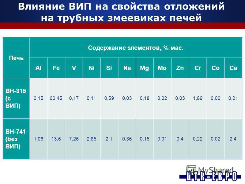 Влияние ВИП на свойства отложений на трубных змеевиках печей Печь Содержание элементов, % мас. AlFeVNiSiNaMgMoZnCrCoCa ВН-315 (с ВИП) 0,1560,450,170,110,590,030,180,020,031,890,000,21 ВН-741 (без ВИП) 1,0613,67,262,852,10,360,150,010,40,220,022,4