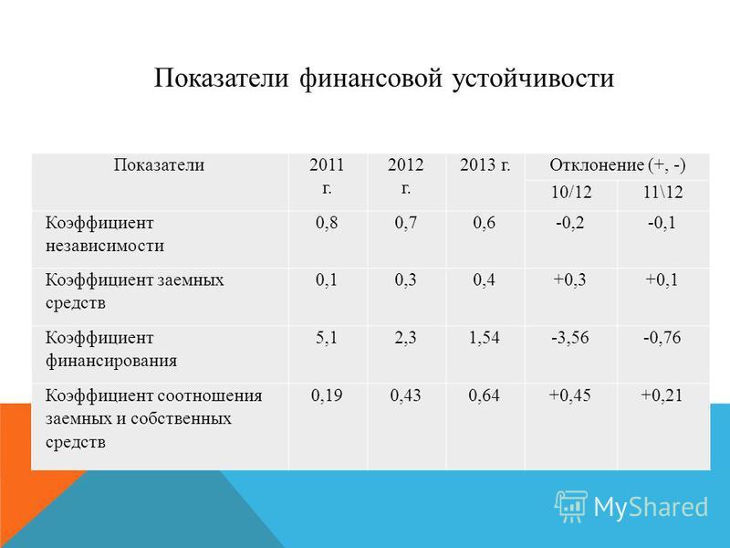 Показатели 2011 г. 2012 г. 2013 г.Отклонение (+, -) 10/1211\12 Коэффициент независимости 0,80,70,6-0,2-0,1 Коэффициент заемных средств 0,10,30,4+0,3+0,1 Коэффициент финансирования 5,12,31,54-3,56-0,76 Коэффициент соотношения заемных и собственных сре
