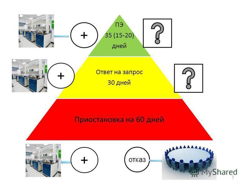 7 ПЭ 35 (15-20) дней Ответ на запрос 30 дней Приостановка на 60 дней + отказ