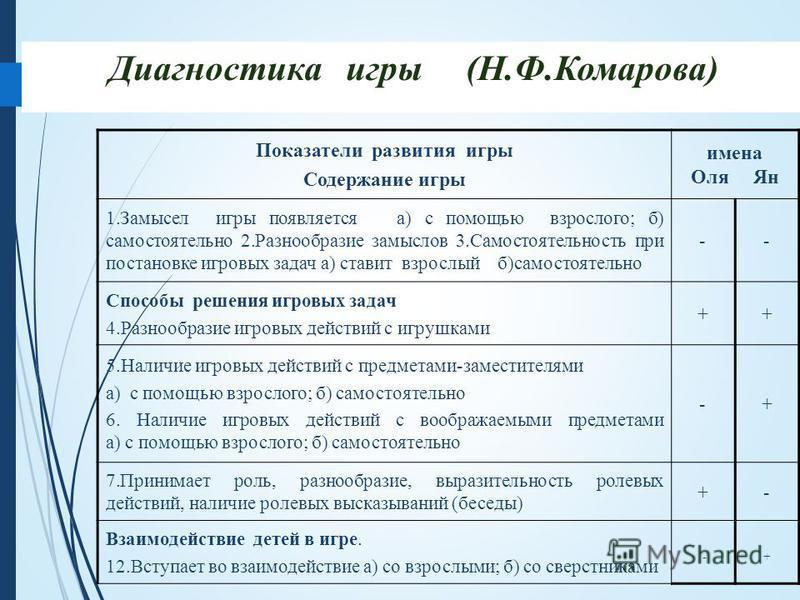 Диагностика игры (Н.Ф.Комарова) Показатели развития игры Содержание игры имена Оля Ян 1. Замысел игры появляется а) с помощью взрослого; б) самостоятельно 2. Разнообразие замыслов 3. Самостоятельность при постановке игровых задач а) ставит взрослый б