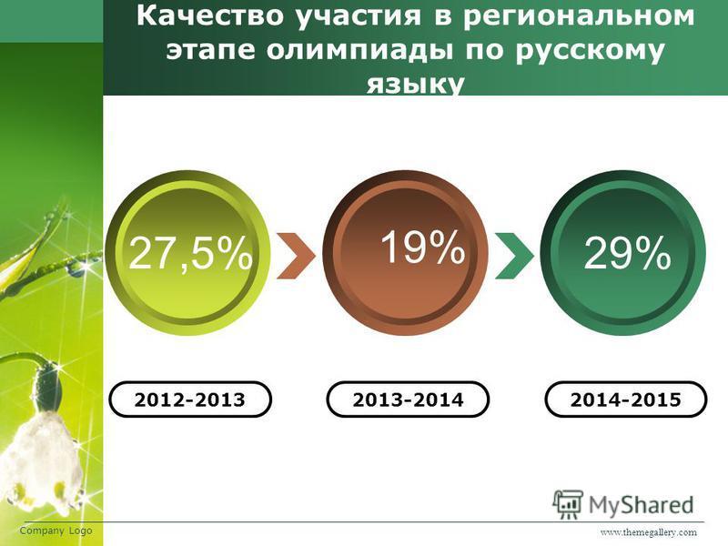 www.themegallery.com Company Logo Качество участия в региональном этапе олимпиады по русскому языку 19% 27,5%29% 2012-20132013-20142014-2015