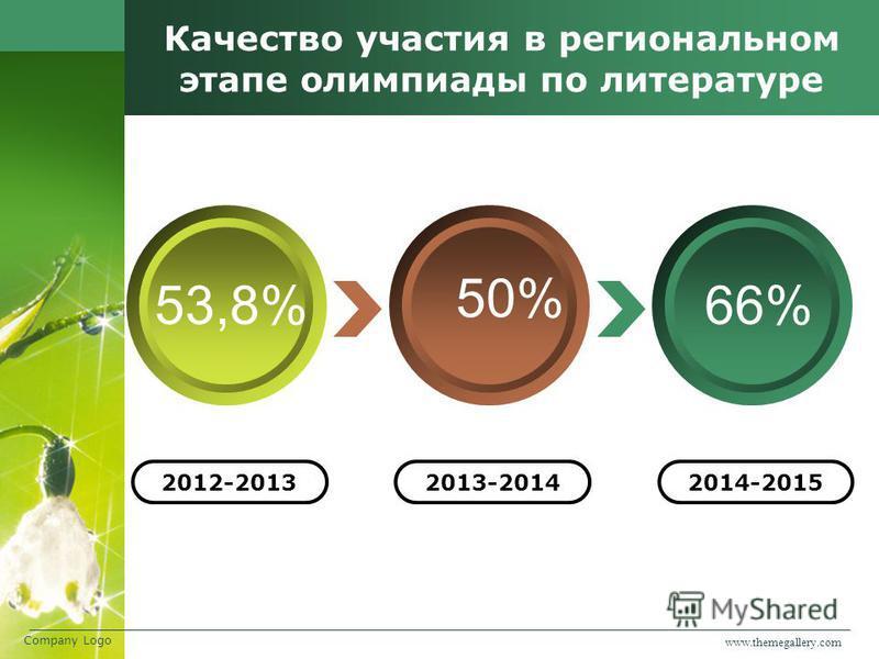 www.themegallery.com Company Logo Качество участия в региональном этапе олимпиады по литературе 50% 53,8%66% 2012-20132013-20142014-2015