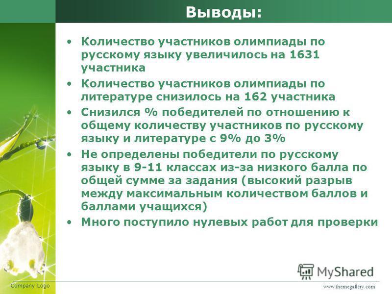 Выводы: Количество участников олимпиады по русскому языку увеличилось на 1631 участника Количество участников олимпиады по литературе снизилось на 162 участника Снизился % победителей по отношению к общему количеству участников по русскому языку и ли