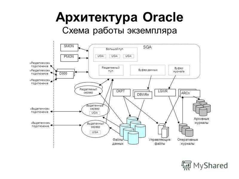 Архитектура Oracle Схема работы экземпляра DBWRn LGWR ARCn Файлы данных Управляющие файлы Оперативные журналы Архивные журналы CKPT Выделенный сервер Разделяемый сервер Выделенный сервер D000 «Выделенное» подключение «Разделяемое» подключение Буфер д