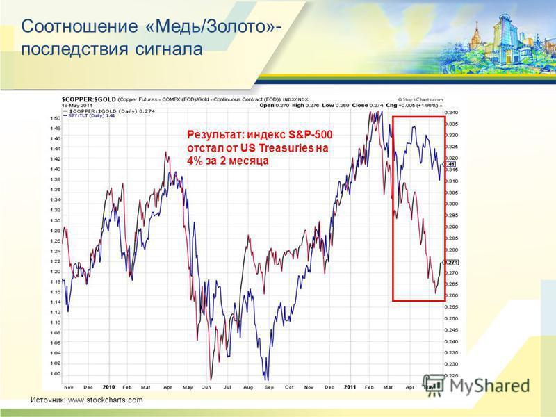 Соотношение «Медь/Золото»- последствия сигнала Источник: www.stockcharts.com Результат: индекс S&P-500 отстал от US Treasuries на 4% за 2 месяца