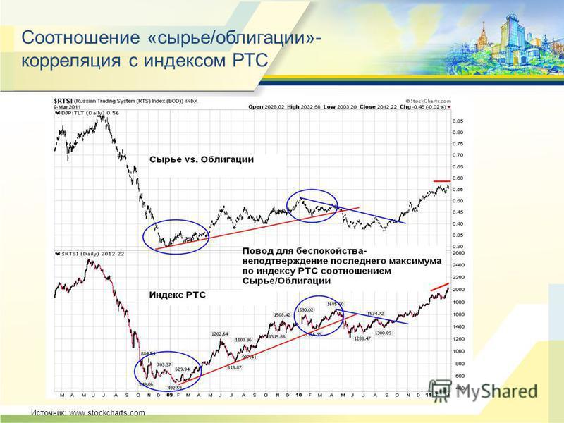 Соотношение «сырье/облигации»- корреляция с индексом РТС Источник: www.stockcharts.com