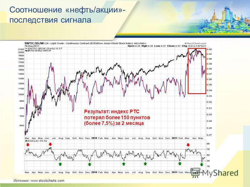 Соотношение «нефть/акции»- последствия сигнала Результат: индекс РТС потерял более 150 пунктов (более 7,5%) за 2 месяца