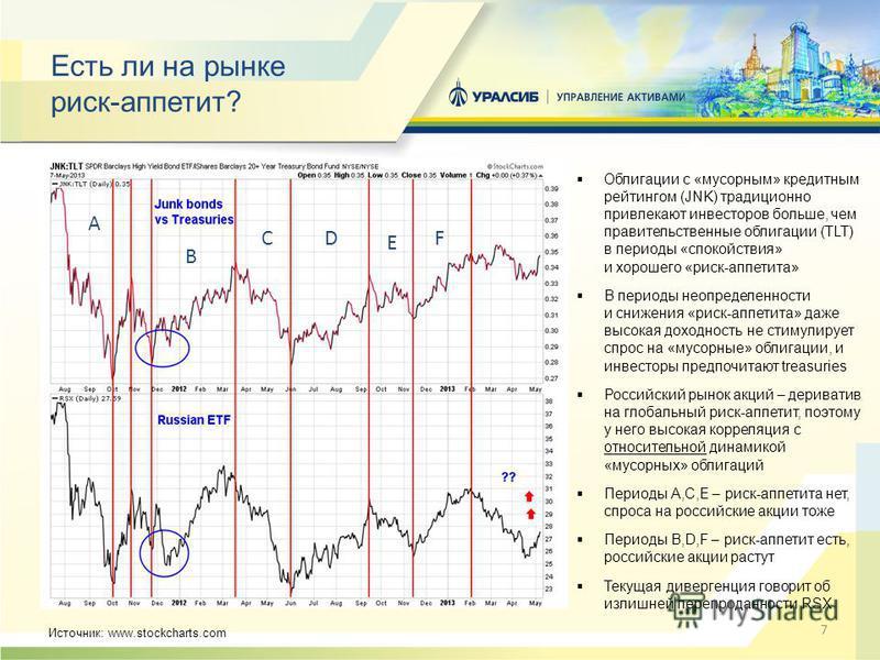 7 Есть ли на рынке риск-аппетит? Облигации с «мусорным» кредитным рейтингом (JNK) традиционно привлекают инвесторов больше, чем правительственные облигации (TLT) в периоды «спокойствия» и хорошего «риск-аппетита» В периоды неопределенности и снижения
