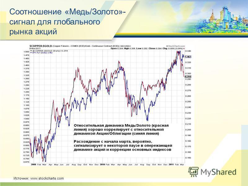 Источник: www.stockcharts.com Соотношение «Медь/Золото»- сигнал для глобального рынка акций