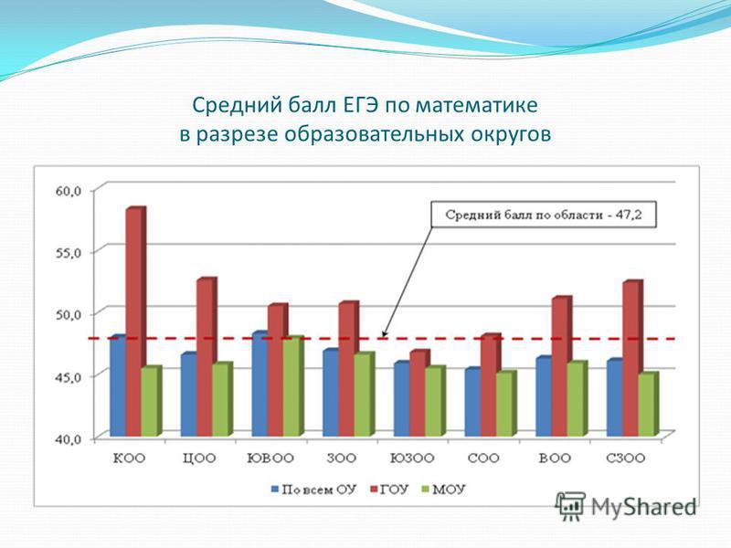 Средний балл ЕГЭ по математике в разрезе образовательных округов