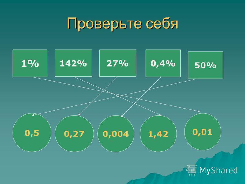 Проверьте себя 1% 142%27% 0,4% 50% 0,5 0,27 0,004 1,42 0,01