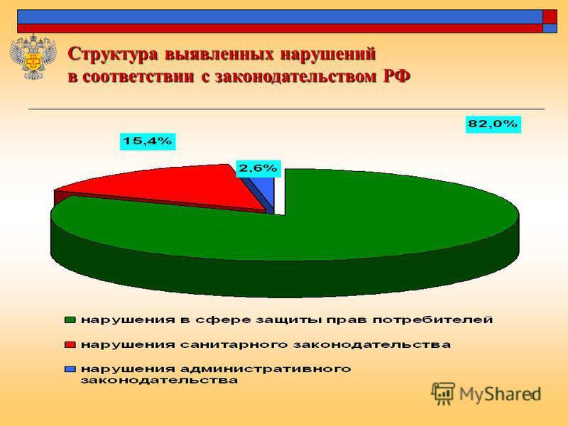 8 Структура выявленных нарушений в соответствии с законодательством РФ