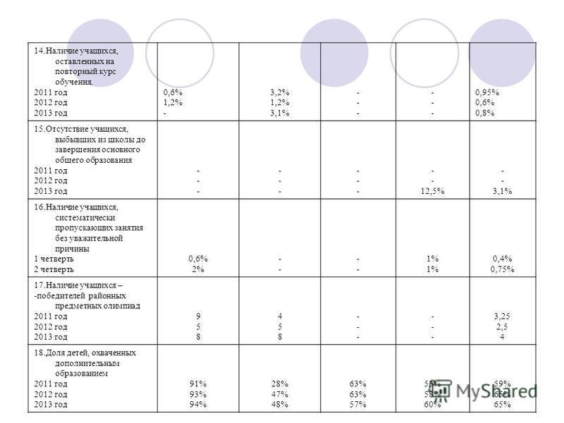 14. Наличие учащихся, оставленных на повторный курс обучения. 2011 год 2012 год 2013 год 0,6% 1,2% - 3,2% 1,2% 3,1% ------ ------ 0,95% 0,6% 0,8% 15. Отсутствие учащихся, выбывших из школы до завершения основного общего образования 2011 год 2012 год