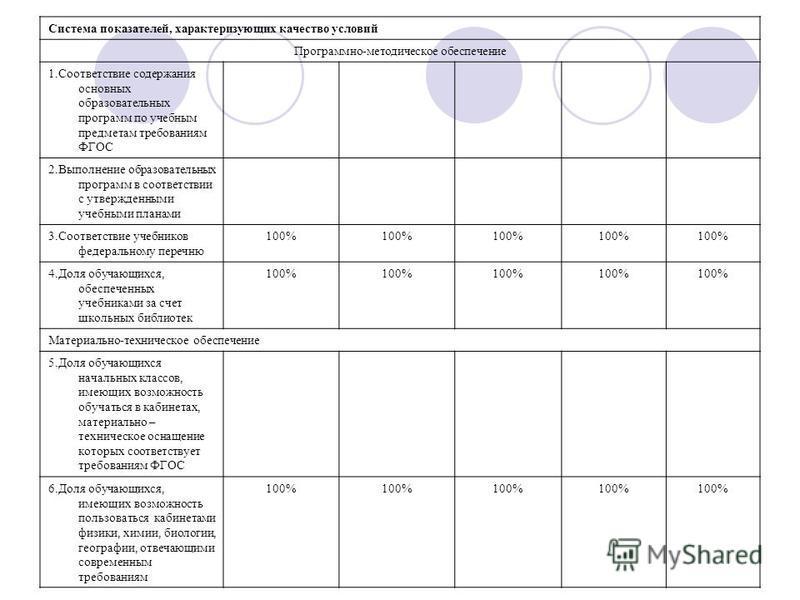 Система показателей, характеризующих качество условий Программно-методическое обеспечение 1. Соответствие содержания основных образовательных программ по учебным предметам требованиям ФГОС 2. Выполнение образовательных программ в соответствии с утвер