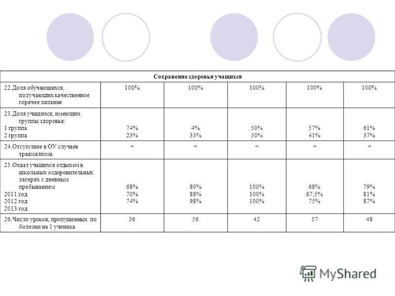 Сохранение здоровья учащихся 22. Доля обучающихся, получающих качественное горячее питание 100% 23. Доля учащихся, имеющих группы здоровья: 1 группа 2 группа 74% 23% 4% 33% 50% 57% 41% 61% 37% 24. Отсутствие в ОУ случаев травматизма +++++ 25. Охват у