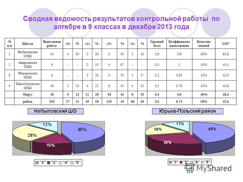 Сводная ведомость результатов контрольной работы по алгебре в 9 классах в декабре 2013 года п/п Школа Выполняли работу «5»%«4»%«3»%«2»% Средний балл Коэффициент выполнения Качество знаний СОУ 1 Небыловская СОШ 103303 3 1103,80,960%61,6 2 Андреевская
