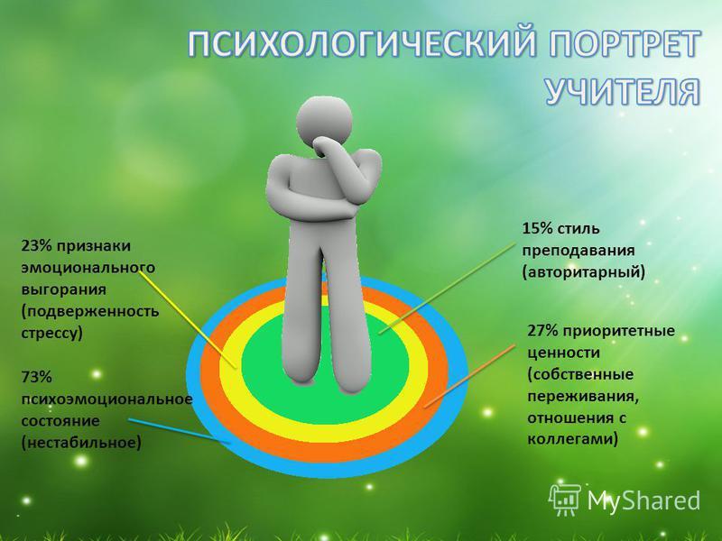 23% признаки эмоционального выгорания (подверженность стрессу) 27% приоритетные ценности (собственные переживания, отношения с коллегами) 15% стиль преподавания (авторитарный) 73% психоэмоциональное состояние (нестабильное)
